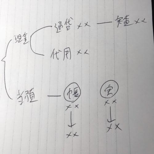 ネットスクール簿記1級の解き方の絵